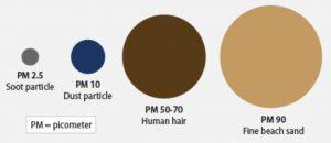 Pm10 pm 25 particulates